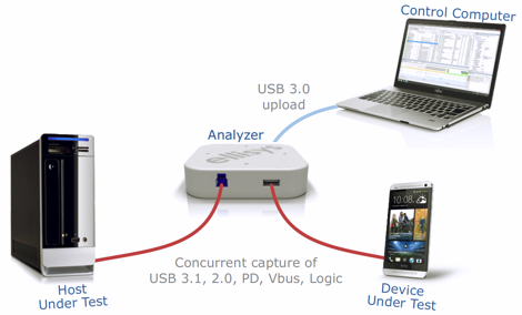 Ellisys - USB Explorer 350 - USB 3.1 and PD Protocol Test Platform