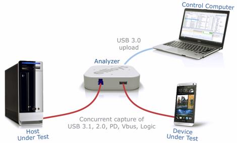 ELLISYS USB EXPLORER DRIVERS FOR WINDOWS 7
